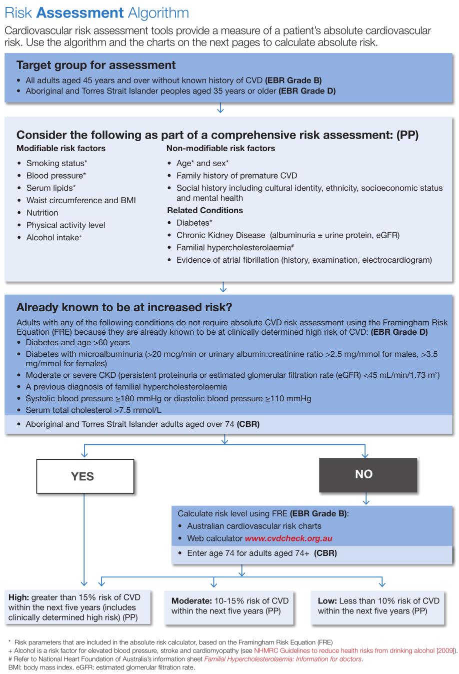 CV (Cardiovascular) Event Risk - CAT GUIDES - PenCS Help